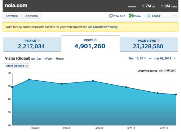 Nola.com Quantcast graph